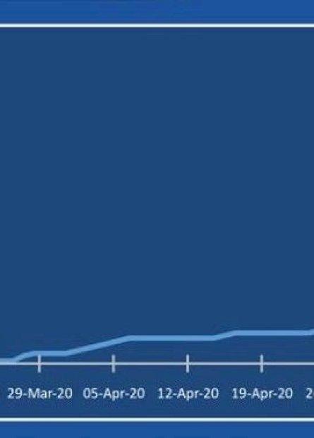 Em duas semanas, casos da Covid-19 aumentam cinco vezes em Dourados
