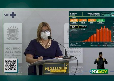 MS registra mais 14 mortes e chega a 1.263 por Covid-19